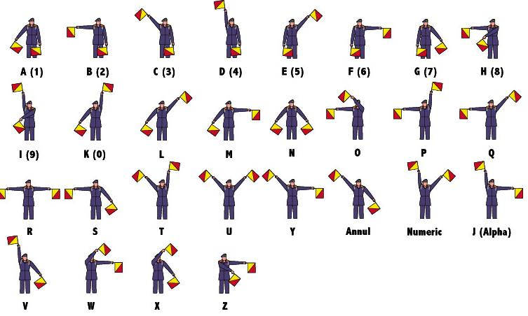 Sex color codes flagging hand signals